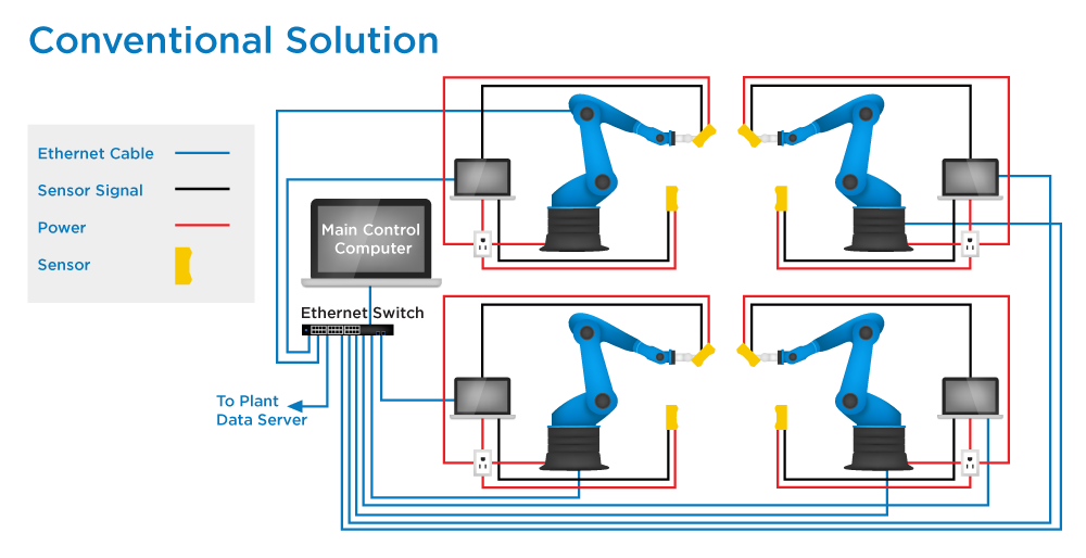 robot-arm-blue-conventional-solution