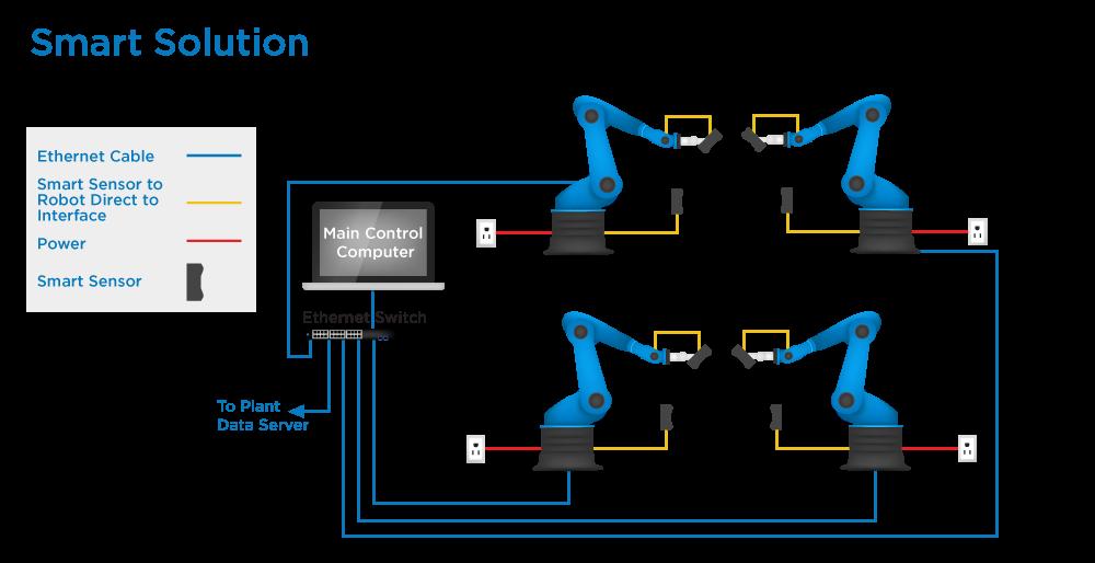 robot-arm-blue-3d-smart-sensor-solution