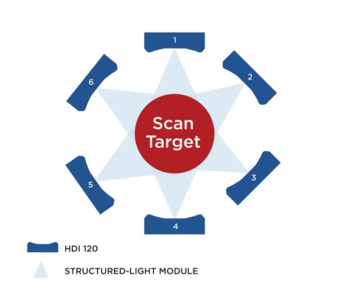 HDI 120 multi-scanner diagram